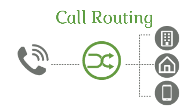Phone Call Routing System